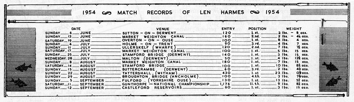 Len Harmes match results